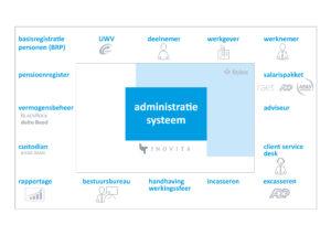 Visuele uitleg administratiesysteem
