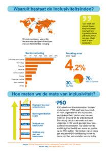 Inclusiviteitsindex visuele uitleg