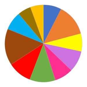 Datavisualisatie DON'T - software gebruikt teveel kleuren