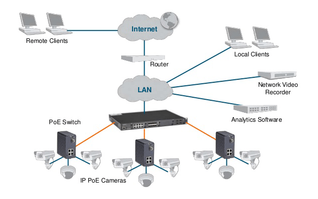 PoE in Networking Explained: PoE Standards, Voltage and Types