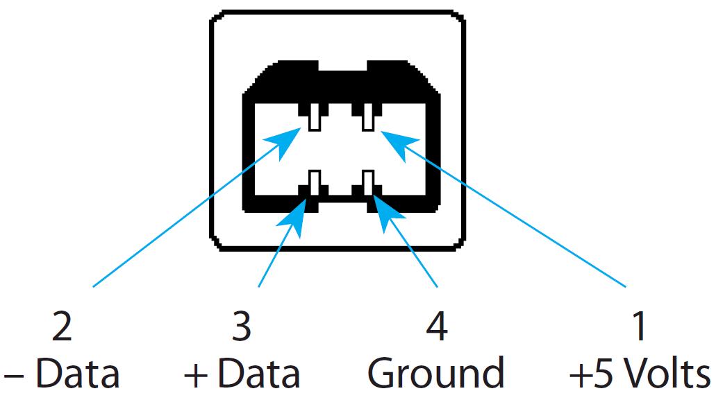 Pinning USB 2-0 Type B