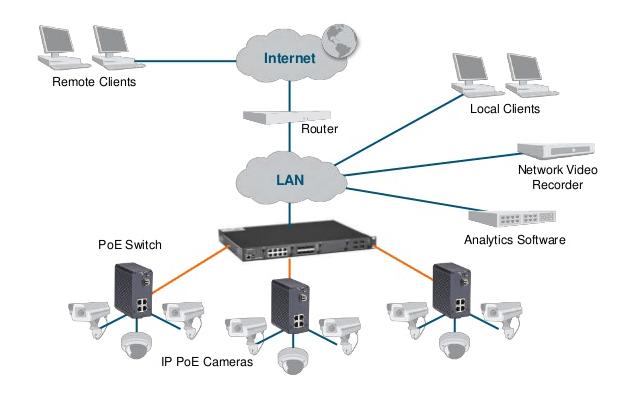 Power over Ethernet (PoE) Explained: PoE Standards, Types