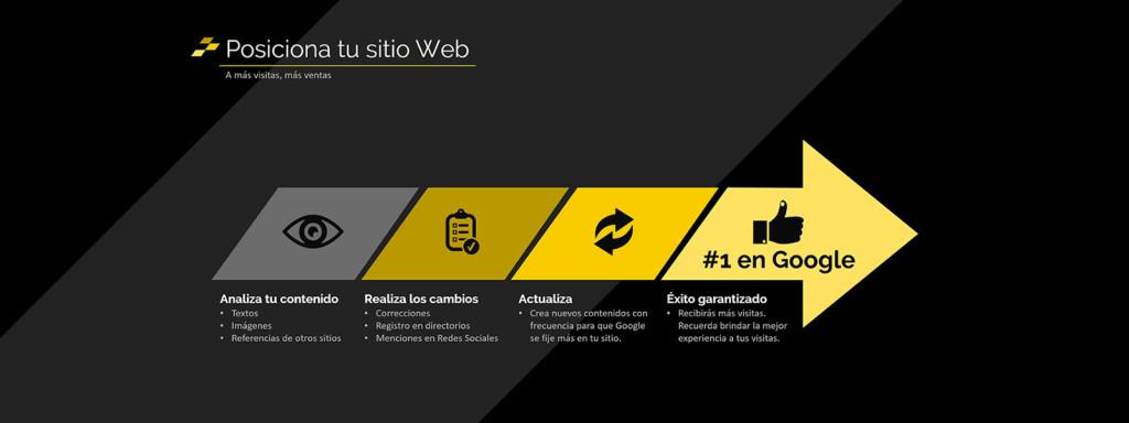 Análisis Web, posicionamiento de tu sitio