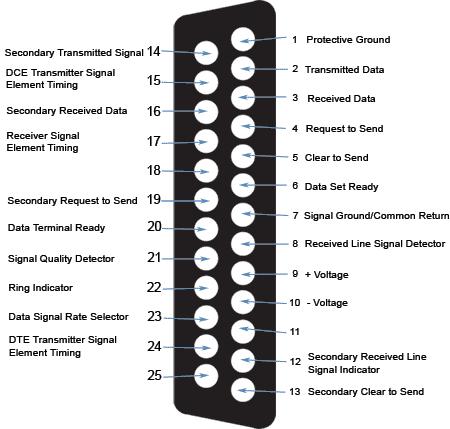 Brochage du connecteur DB25