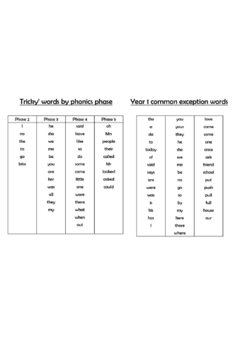 CEW, HFW, Tricky words & ORT Characters