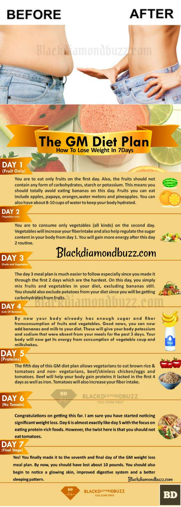who can follow gm diet