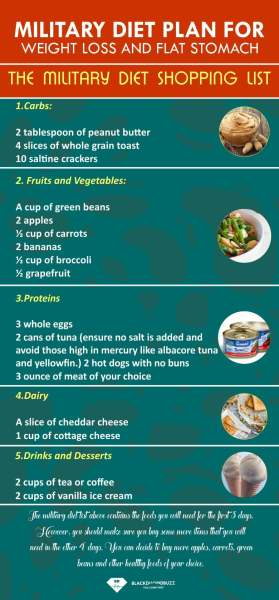 Military Diet Plan shopping list for weight loss
