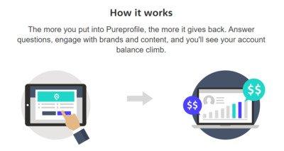 How to Make Extra Money Online Via Surveys at Home