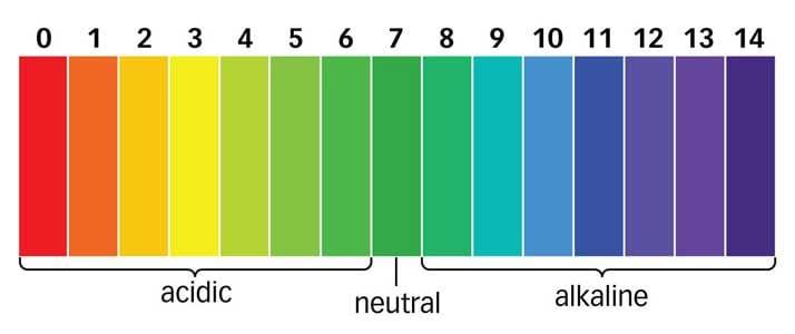 pH alkaline chart