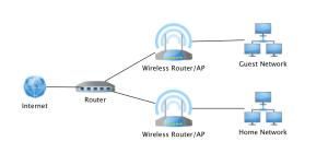 Home Network Design  Part 1  Black Hills Information