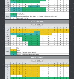 blackjack strategy chart [ 1800 x 4200 Pixel ]