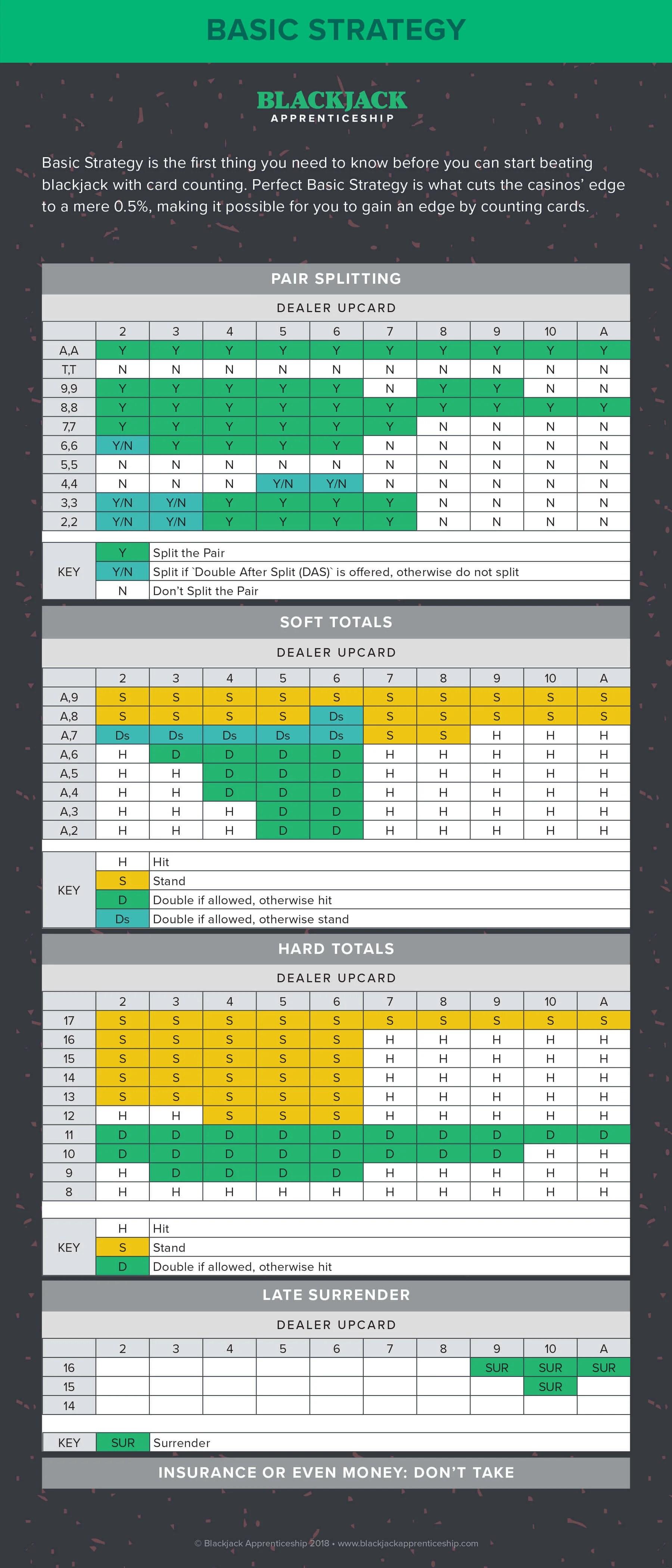 hight resolution of blackjack strategy chart