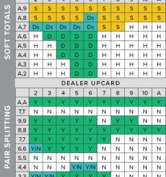 blackjack strategy chart [ 1000 x 2431 Pixel ]