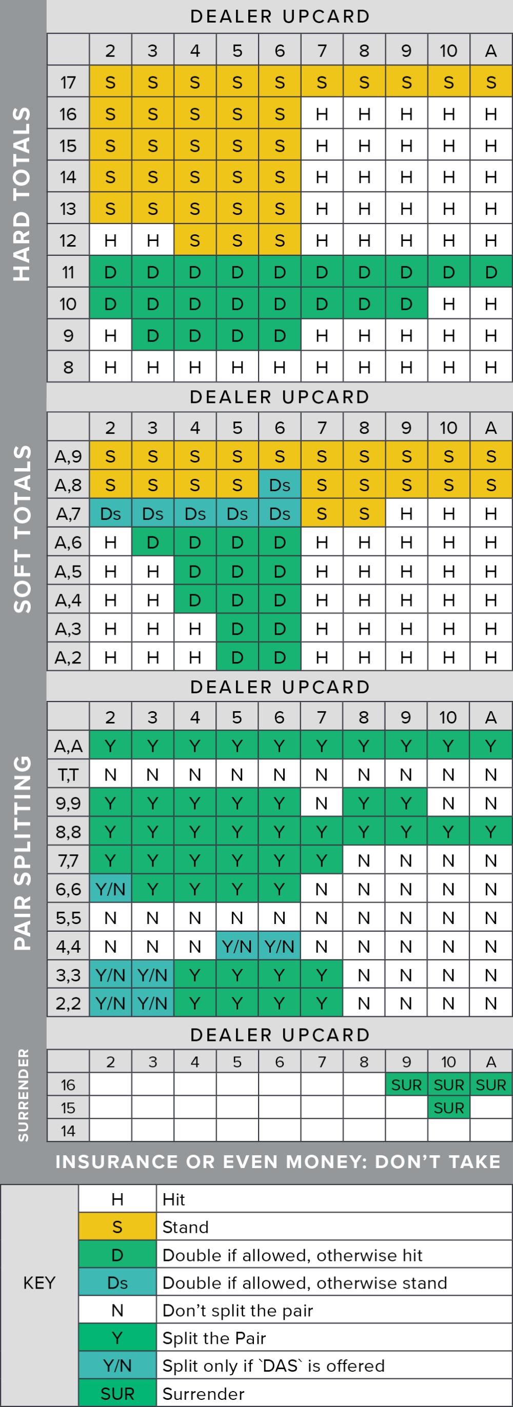medium resolution of blackjack strategy chart