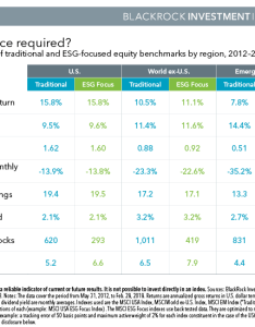 Chart comparison of traditional and esg focused equity benchmarks by region also sustainable investing   cwhy not   moment blackrock rh