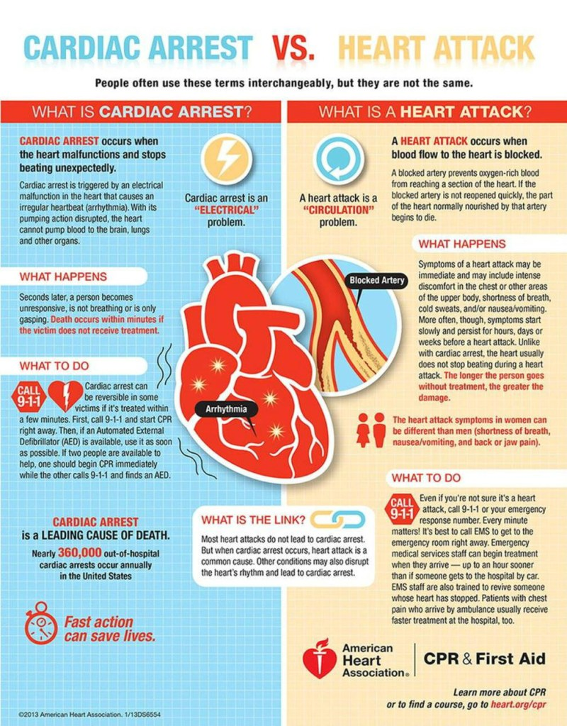 Heart Attack v Cardiac Arrest