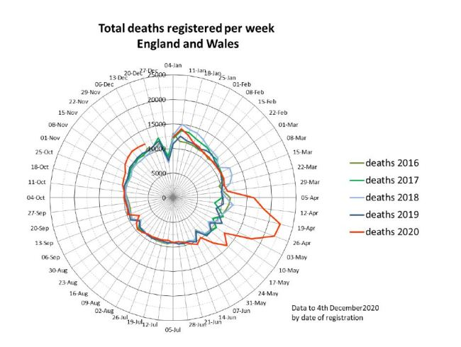 Total Deaths England and Wales