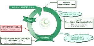 Ciclo de un Proyecto Clima
