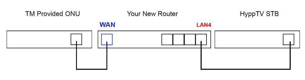 medium resolution of how to connect your new unifi router