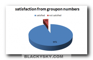 groupon numbers
