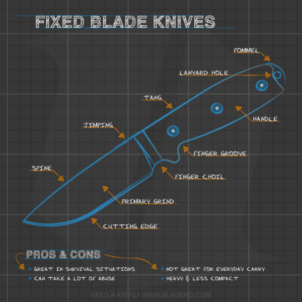 Anatomy of a Fixed Blade Knife