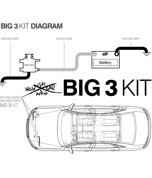 Sky High Car Audio – BIG3 Wiring kit 100% OFC