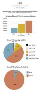 dermal fillers infographic shows visual content gets backlinks (1)