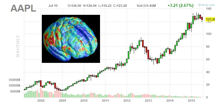 Do Stocks Oscillate like Brains?