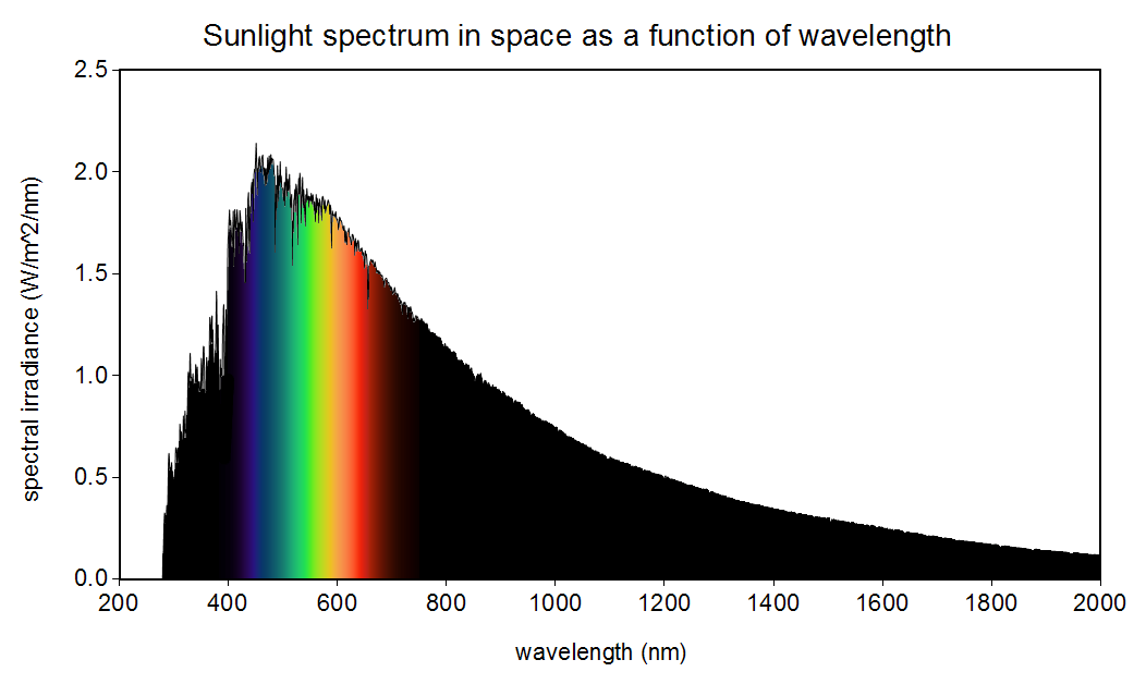 Sunlight spectrum in space as a function of wavelength. Public Domain Image, image source: Christopher S. Baird, data source: American Society for Testing and Materials Terrestrial Reference.