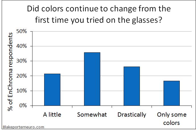 EnChroma color change