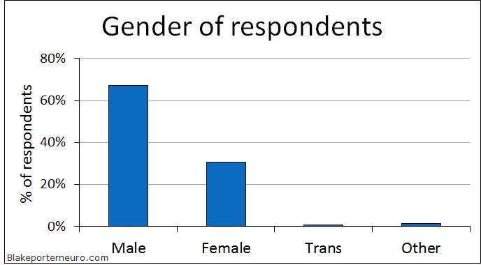 EnChroma gender