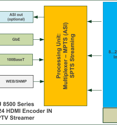 blankom emu 8500 block diagram [ 3651 x 2195 Pixel ]