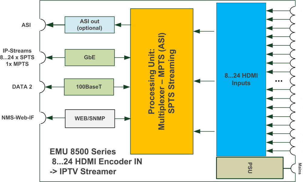 medium resolution of blankom emu 8500 block diagram