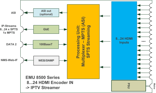 small resolution of blankom emu 8500 block diagram