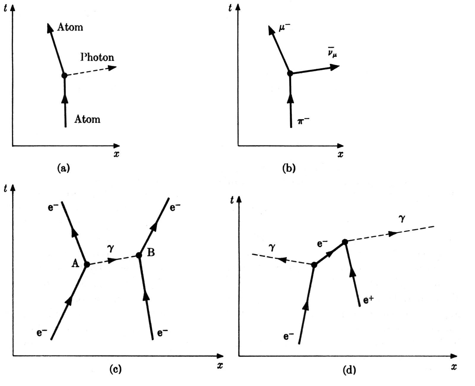 feynman diagram positron emission