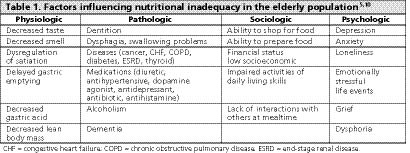 Nutritional deficiencies in a First Nations population