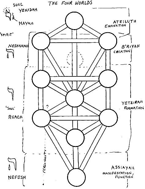 Index of /adam/consctransf/treeoflife/kabbalah