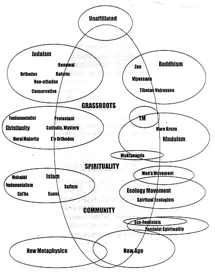 hinduism buddhism venn diagram brake light wiring motorcycle visionaries: inter-spirituality