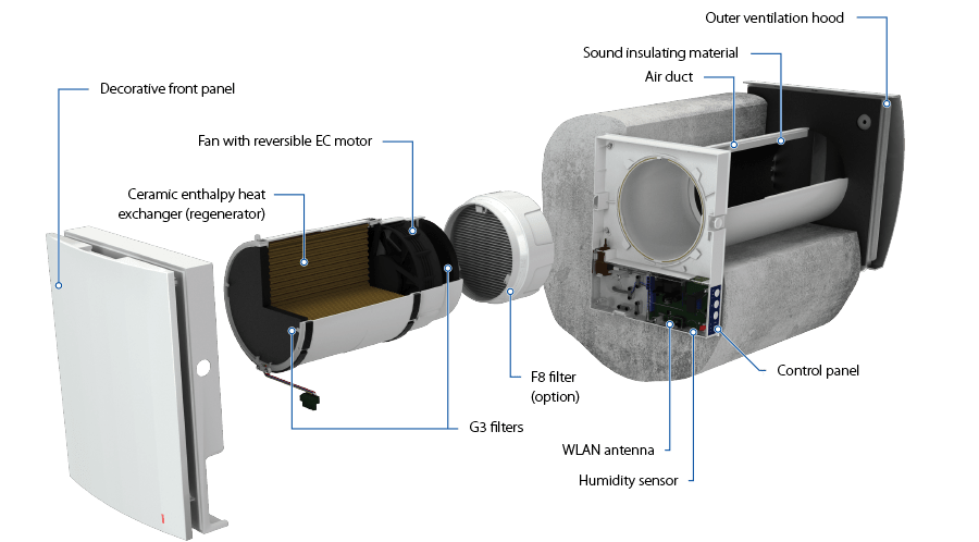 vento-expert-a50-1-construction-small-large-residential-single-room-ventilation-erv-hrv-fans-motors-ducting-heat-energy-recovery-systems-blauberg-na
