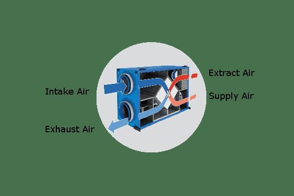 ERV-H HRV-H Suspended Condo Ventilator Flow