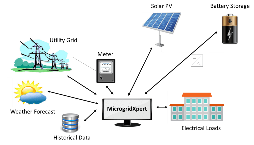 medium resolution of the software is designed to be used on microgrids consisting of solar pv systems batteries and controllable non controllable loads schematic