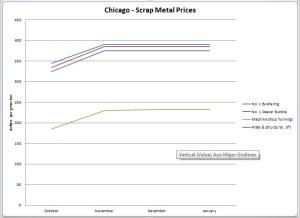 Chicago-Scrap-Metal-Prices