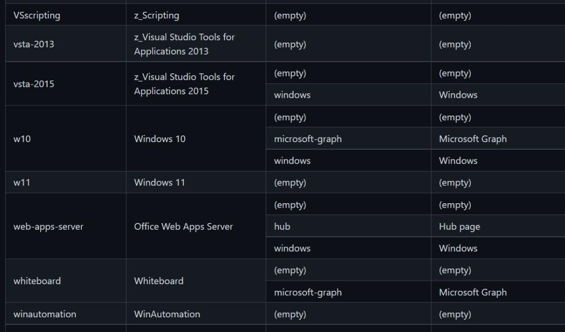 Azure documentation showing Windows 11 name