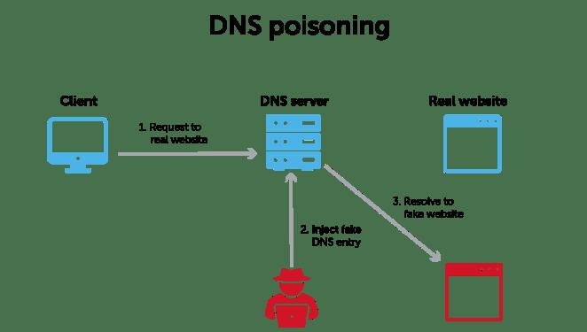 Ataques de envenenamento de cache DNS retornam devido a falhas do Linux