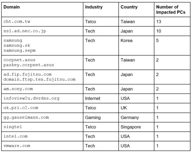 List of affected companies