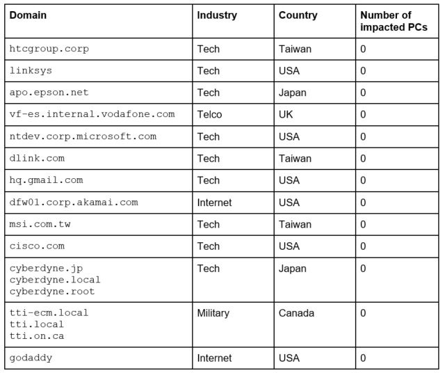 List of targeted companies
