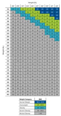 Obese Bmi - Year of Clean Water