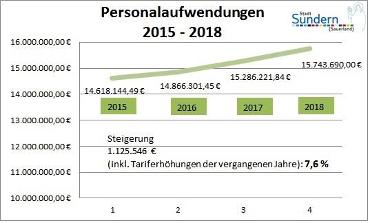 """Brodel: """"Moderater Anstieg"""" der Personalausgaben – 7,6 % in drei Jahren"""
