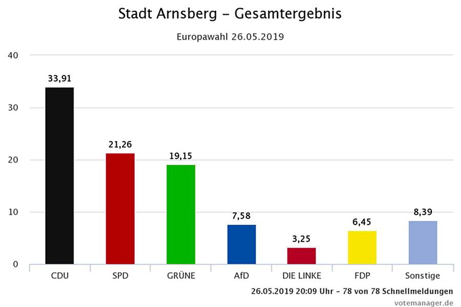 In Arnsberg CDU klar vorne – SPD noch zwei Punkte vor Grün