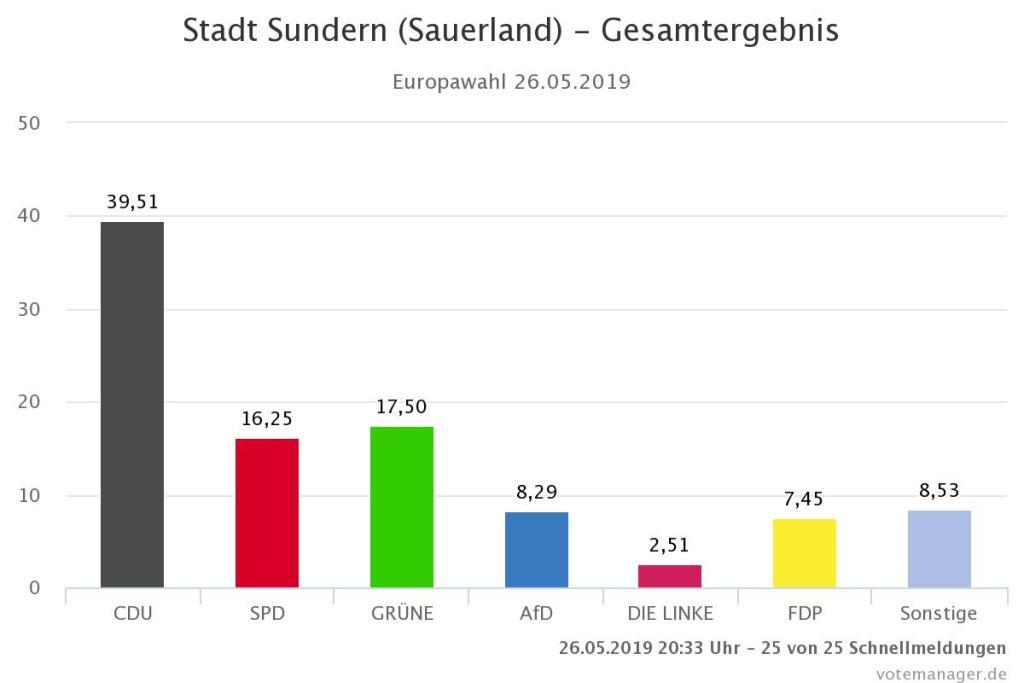 CDU in Sundern weit vorne – Grüne auf Platz zwei vor SPD